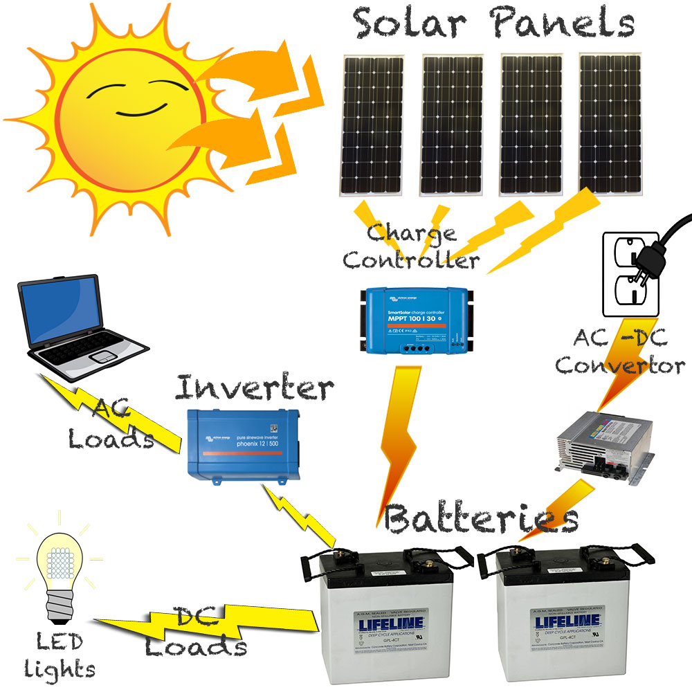Horse Trailer Solar Setup