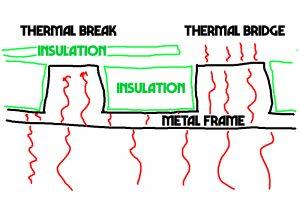 thermal-break