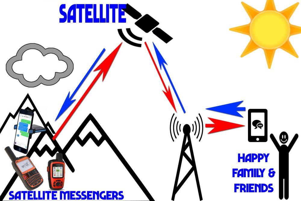 satellite messengers